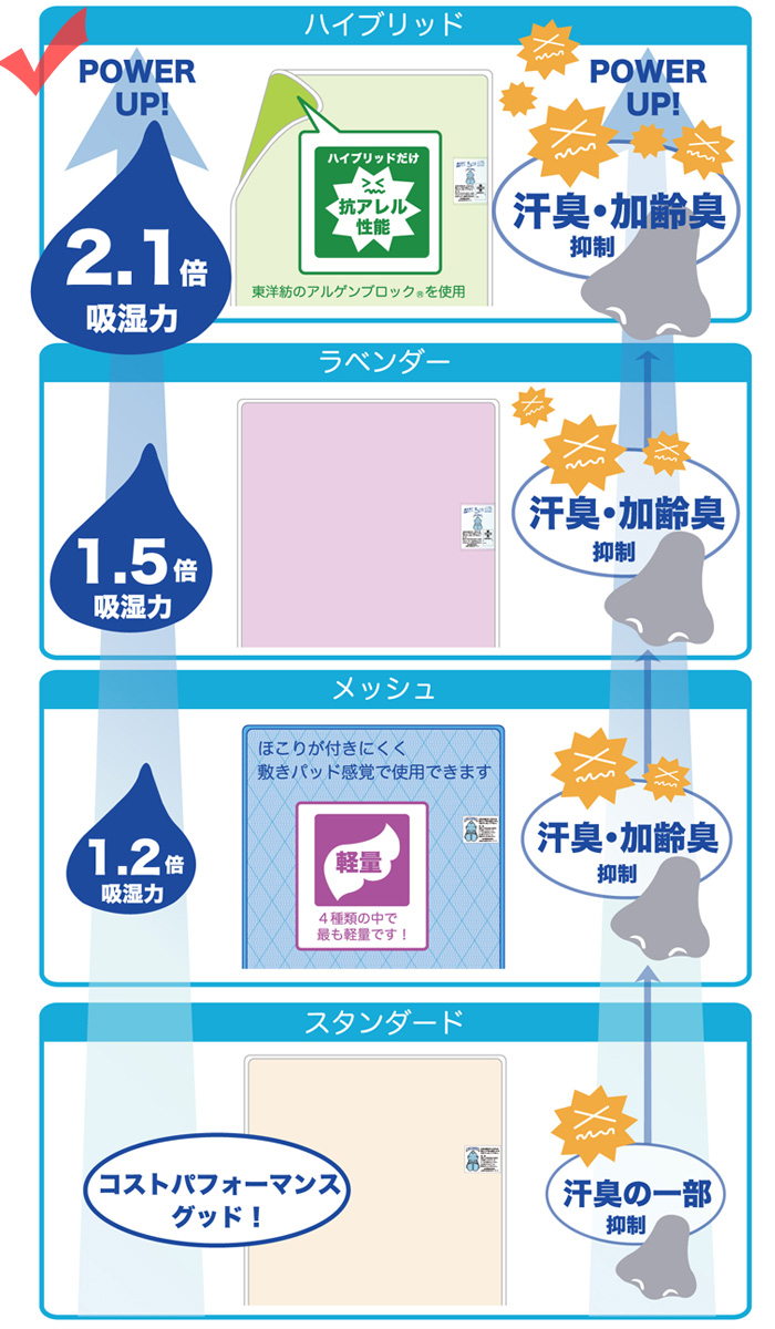 What Does Hyb Mean >> Nekoronta Kun Product Made In Washing Possible Green Japan Hyb D To