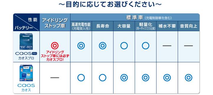 Panasonic caos PRO シリーズ N-Q100/A3