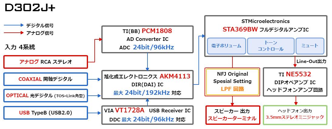 FX-AUDIO- D302J+ [silver] digital analog 4 system input, fully digital  amplifier for hireso