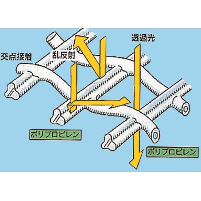 防虫ネット キラ虫ネット E0806 オンラインショップ 長さ100m×0.8mm目×幅90cm 透光率85% 登場大人気アイテム