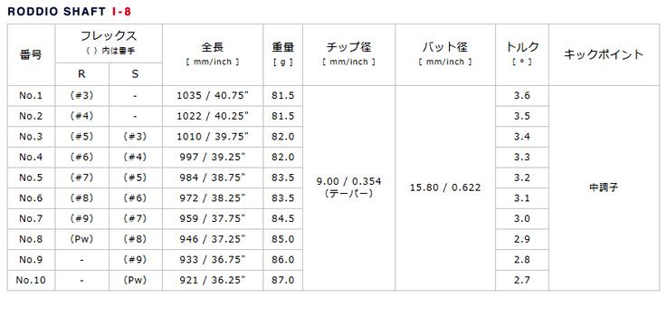 三浦技研股份有限公司 CB1007 毫克 (matsulbackgra 印度) + Roddio