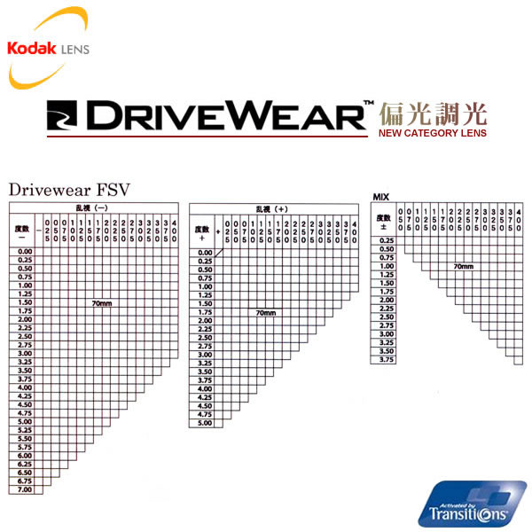 コダック(Kodak)ニューカテゴリーレンズKodak DriveWear FSV