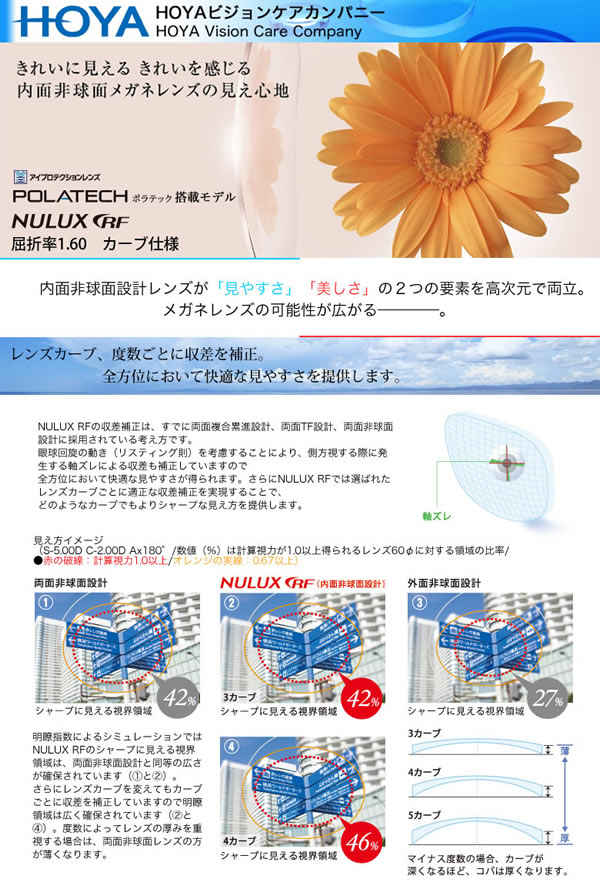 HOYA(ホヤ) 内面非球面メガネレンズ 「NULUX RF 1.60」カーブ仕様 POLATECH搭載モデル
