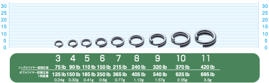 OWNER CULTIVA SPLIT RING ULTRA WIRE Fishing Snap Rings