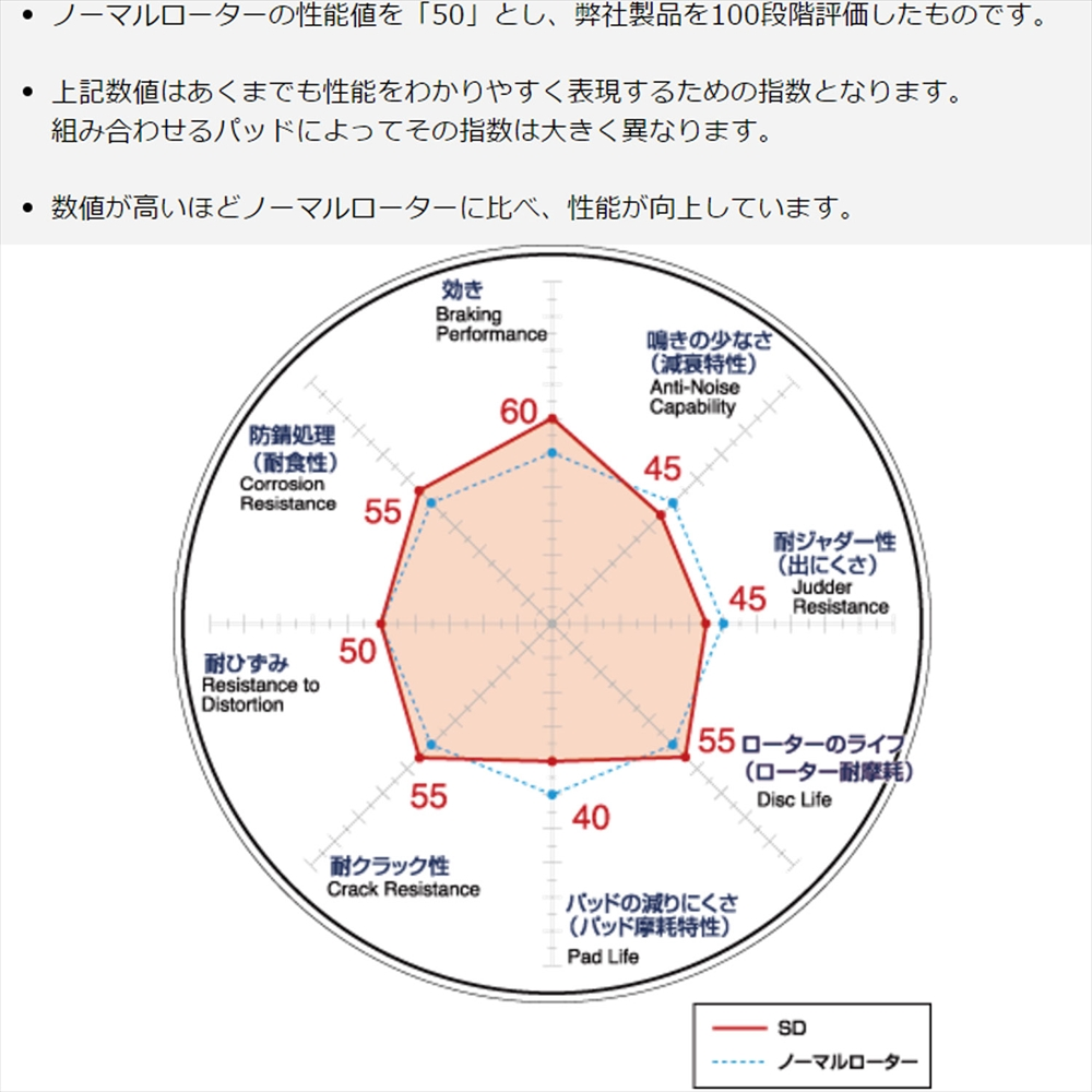 DIXCEL(dikuseru)本田雅閣後部刹車盤轉子SD型CL7雅閣(20A/20E/20EL 02/10-)SD3355028