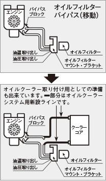 【★送料無料】 【キノクニ】オリジナル OFバイパスKIT(4)(KFB-4590R、オリジナル オイルフィルターバイパスKIT(4))