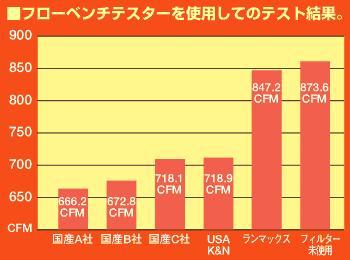 【★送料無料】 【キノクニ】Run・Max エアーフィルター ブルー(R64100B、エアーフィルター)