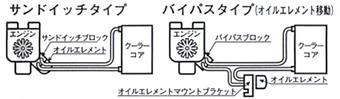 【★送料無料】 オイルクーラー【キノクニ】汎用クーラーKit バイパスタイプII(ワイド)(SB28-34、汎用クーラーKit バイパスタイプII)