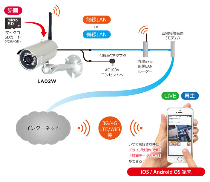 Moving body detection surveillance camera motion detection recording live  image for motion recording camera LA02W waterproofing, the dust proofing