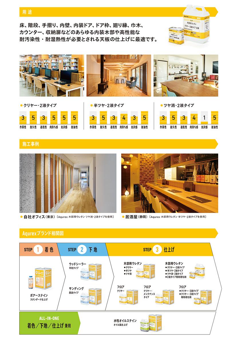 【送料無料】アクレックスNo.3560 カウンター用2液クリヤー 艶有 4.4Kg/セット 和信化学工業 木部 水性 テーブル ペンキ 塗装 木部 業務用