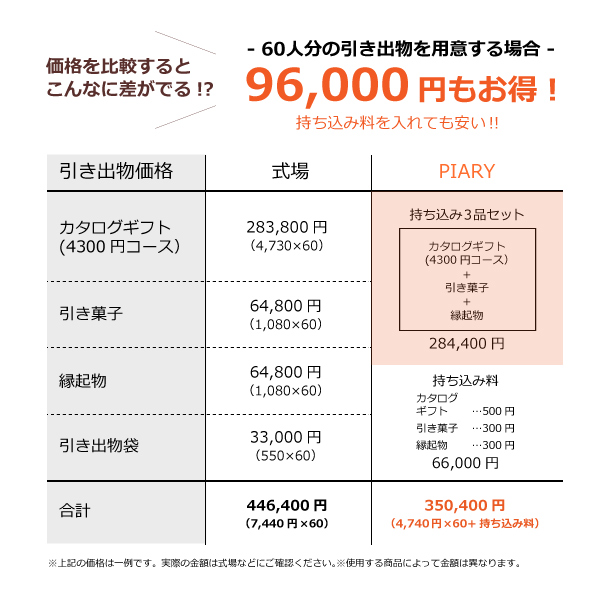 楽天市場 引き出物持ち込みセット 3品セット Dolce 4300円コース