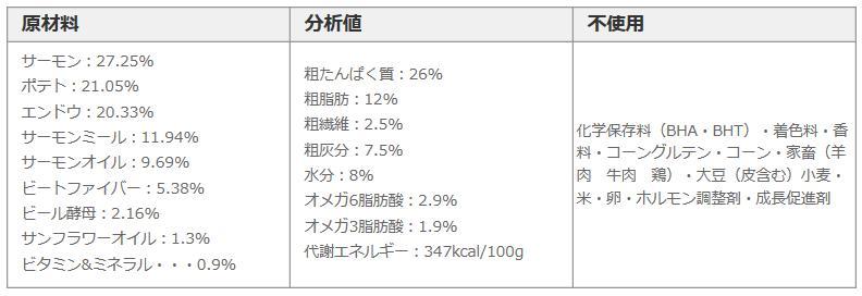 フィッシュ4ドッグ ファイネスト サーモン(大粒) 12kg [][お取り寄せ]