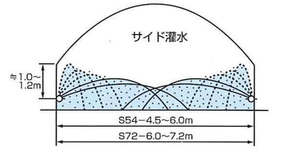 ミストエース S72 100m巻 住化農業 カ施【代引不可】