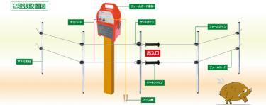 アルミス 電気柵 100mセット FGN-10【代引不可】