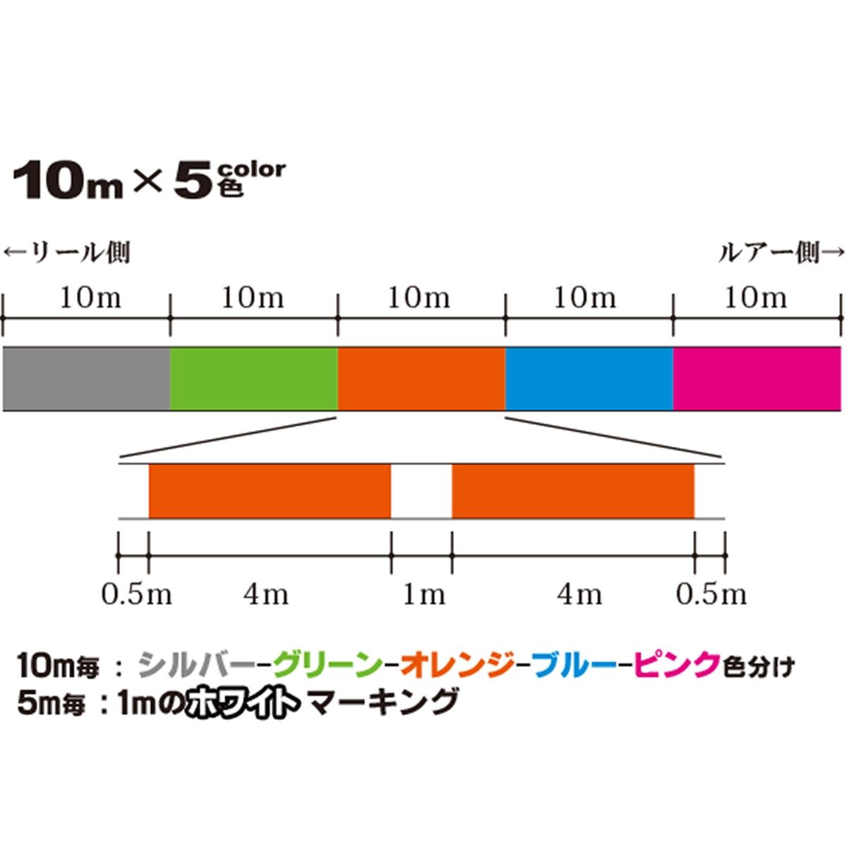超級市場X電線8 300m 4.0號5色
