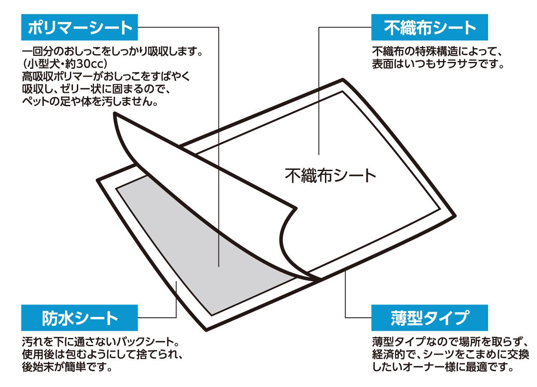 ペットプロ ペットシーツ レギュラーサイズ 200枚【4個セット】