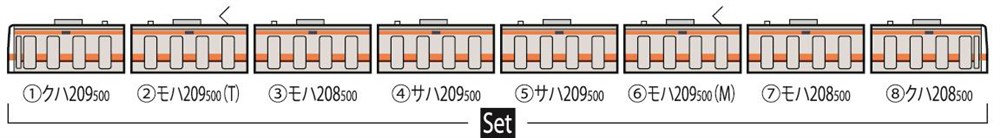 【予約】 トミックスNゲージ 209 500系通勤電車(武蔵野線・更新車)セット(8両) 鉄道模型 98664