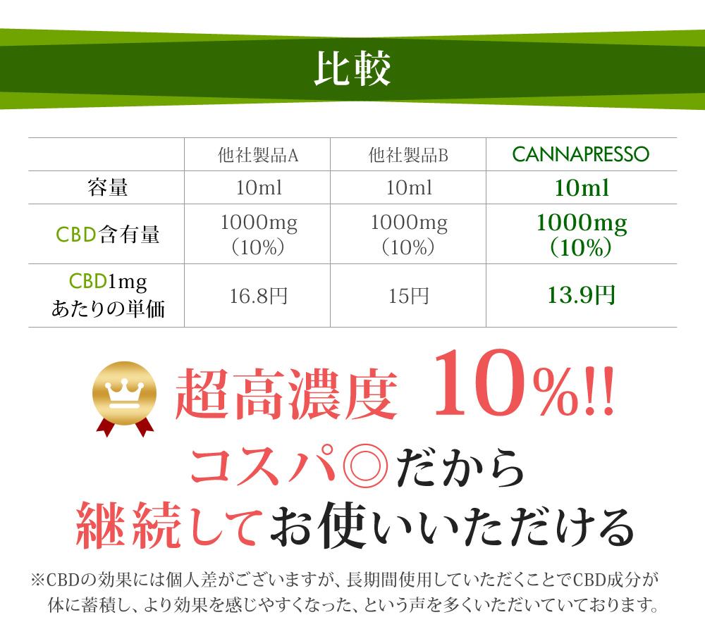 CBDオイル CBD1000mg/10ml (10%) CANNAPRESSO カンナプレッソ純度99% OIL 高濃度 CBD oil CBDオイル MCTオイル Cannabis Hemp ヘンプオイルCBD oil CBD パウダー 高純度 カンナビジオール サプリメント オーガニック CBD 健康
