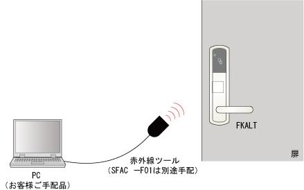 美和ロック(MIWA)赤外線ツール(FKALT制御ソフトSFAC-F01用)(ソフトは付属していません)