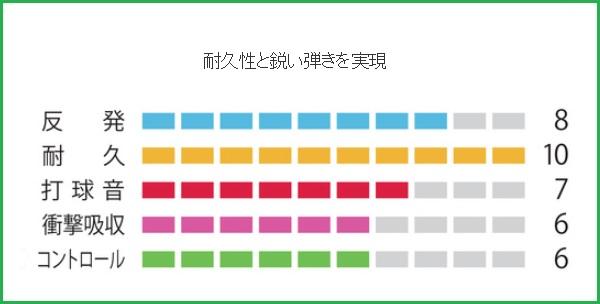 [Rakuten market] YONEX Yonex badminton strings gut nanoG 95 NANOGY95 NBG95 30% OFF