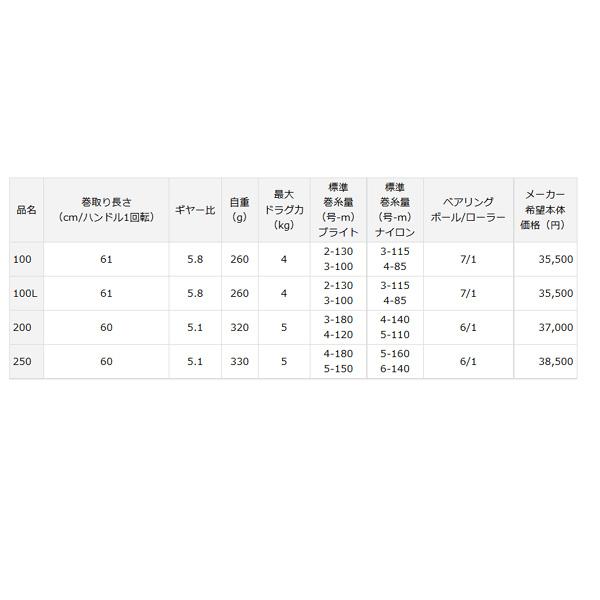 大和(DAIWA)14百万富翁100L
