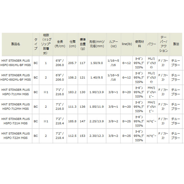 虻伽西亚Ho网络刺加HSPC-721H MGS ABU<订购的商品>