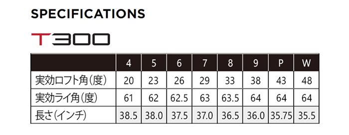 【カスタムオーダー】タイトリストT300アイアン5本セット(#6-PW)2019年モデルNSPROMODUS125スチールシャフト[【カスタムオーダー】タイトリスト T300 アイアン 5本セット(#6-PW)2019年モデル NS PRO MODUS 125 スチールシャフト[titleist][モーダス3]【■ACC■】:ゴルフ プレスト 【2019年8月発売】【納期未定】日本仕様   ist][モーダス3]【■ACC■】