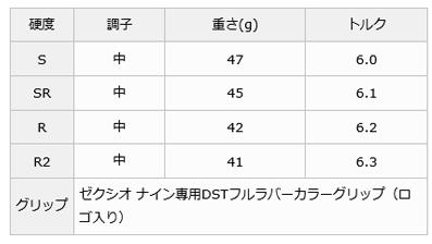 danroppuzekushio 9球道木材XXIO MP900碳轴[DUNLOP NINE 2015年12月开始销售九XXIO9]