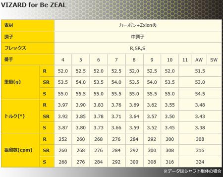 本間高爾夫球Be ZEAL 525鐵桿6瓶一套(#6~#11)VIZARD for BeZEAL軸[HONMA bijiru]