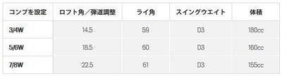 眼镜蛇高尔夫球KING F6球道木材FUJIKURA公司制造眼镜蛇Speeder碳轴[日本式样][cobra golf大王]