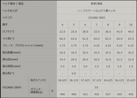 本间高尔夫球旅游世界TW-BM铁杆6瓶一套(#5~#10)VIZARD IB95轴[HONMA vizado TOUR WORLD肌肉背]