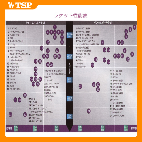 Tsp 问题和 TSP 表网球球拍超级刀片新 /Superblade 新 (026044 / 026045)