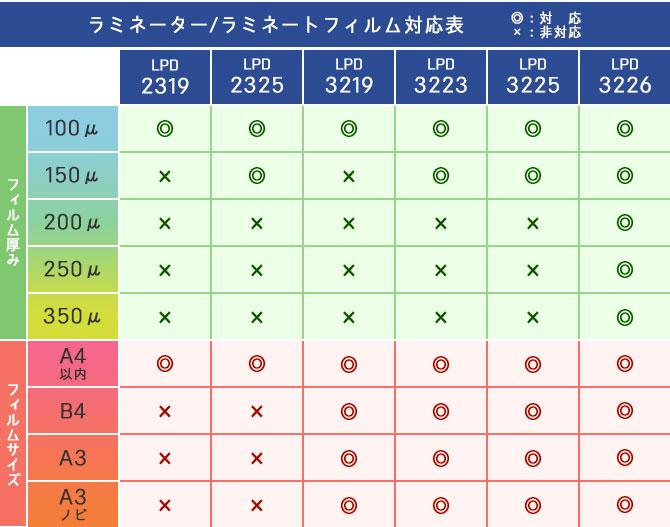 支持富士普拉制造层压DAiSY(雏菊)LPD3225(A3的150微米对应)