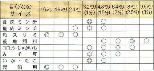 《単品》ボニー 手回し式ミートミンサーNo.22 丸型 【送料無料】