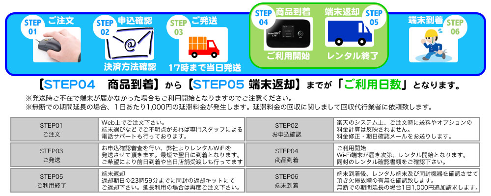WiFi rental [latest GL10P:] Possible fastest 110M]1 day rental 180 yen ★ E mobile rental GL10P ★ area enhancement same day receiving; is the RTM mobile of trust and the results: Rental WiFi