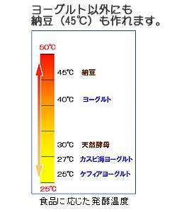 ★ Special ★ Toshiba Yogurt Maker yogurt factory NATURIA TYM-1000-W (white)