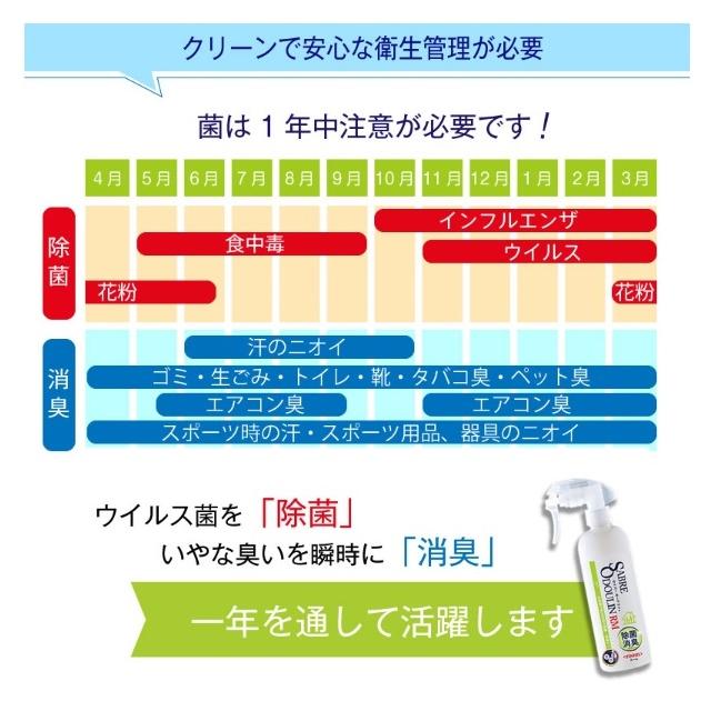 除菌 スプレー インフルエンザ