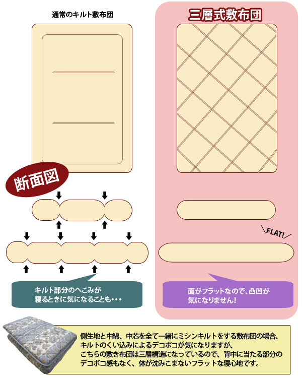 Antibacterial deodorant processing filling using three-layer mattress double ( 4 fold type / pattern Omakase ) 10P13oct13_b