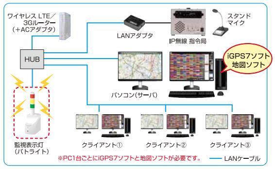 スマートウェーブ IP無線機 NTTドコモ 3G/LTE対応GPS位置管理システム iGPS7ソフト SV-S30