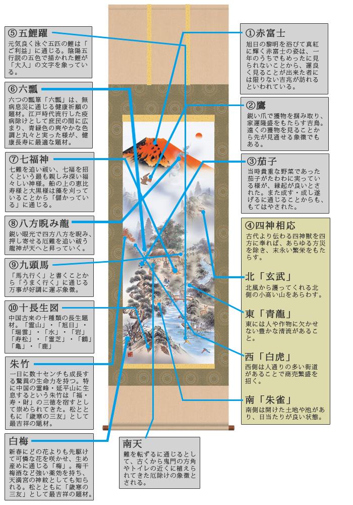 【掛け軸縁起画(開運) 赤富士四神万全国(有馬 荘園)】幅54.5cm×高さ190cm【YDKG-k】【smtb-k】【KB】