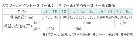 东丽工业 (东丽) 哈里斯 toyofron 超盖亚 XX L 阀芯号 2.5 (HS-P5)