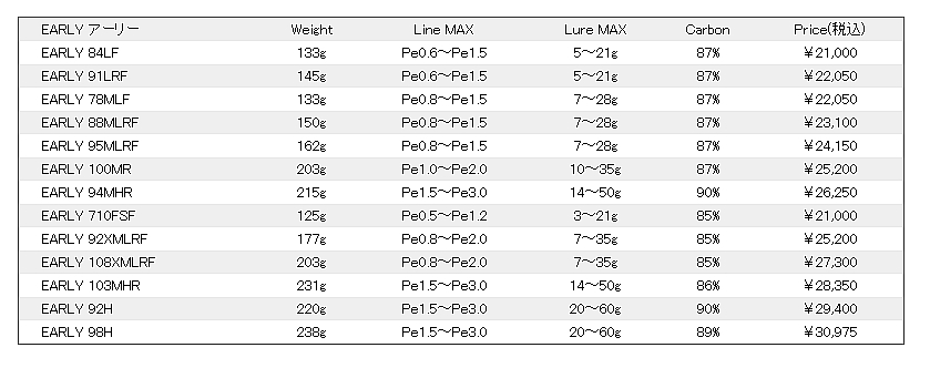 高潮蛾空白(YAMAGA Blanks)ari EARS-710FSF