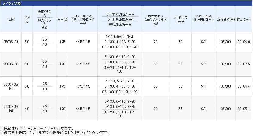 (禧玛诺) 禧玛诺纺卷筒复杂 CI 4 + [复杂 CI 4 +] 2500 HGS F4