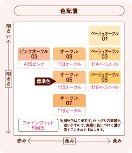 花王sofinapurimavisutakurimiikompakutofandeshonrefiruokuru 03(10g)