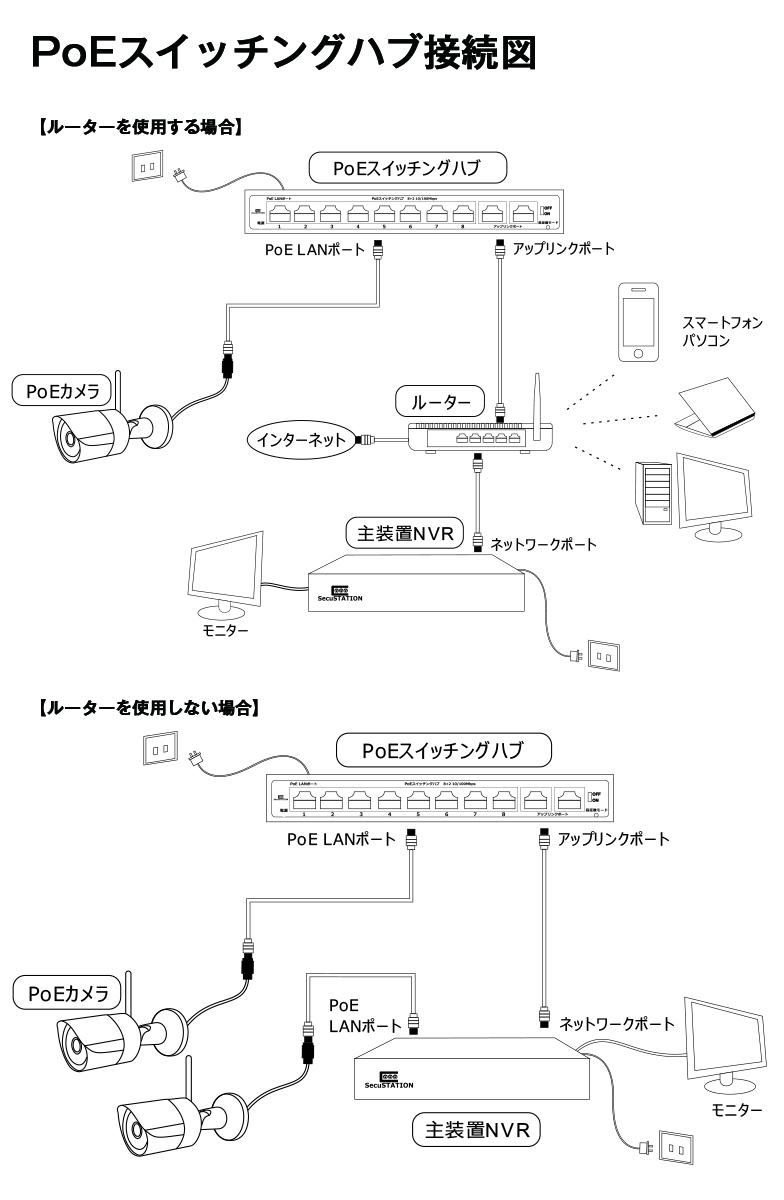 スイッチングハブ PoE給電対応 4チャンネル 防犯カメラ 60W 100BASE-TX 10BASE-T IEEE802.3af IEEE802.3at Alternative A インターネット ネットワーク LAN