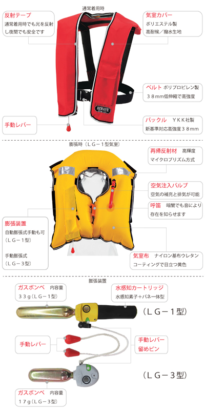 To safety! Automatic inflatable life jacket Ocean LG-1 ship inspection products ♦ 2013 revised new standards compliant