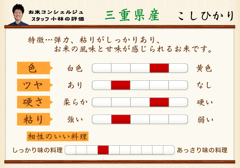 25 Years producing rice, Mie Koshihikari rice 10 kg