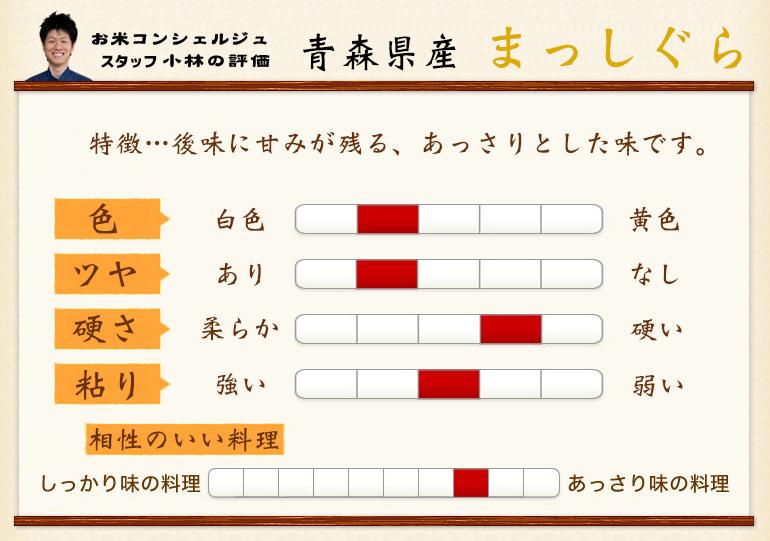 全生产大米青森县产しぐ25年是5kg
