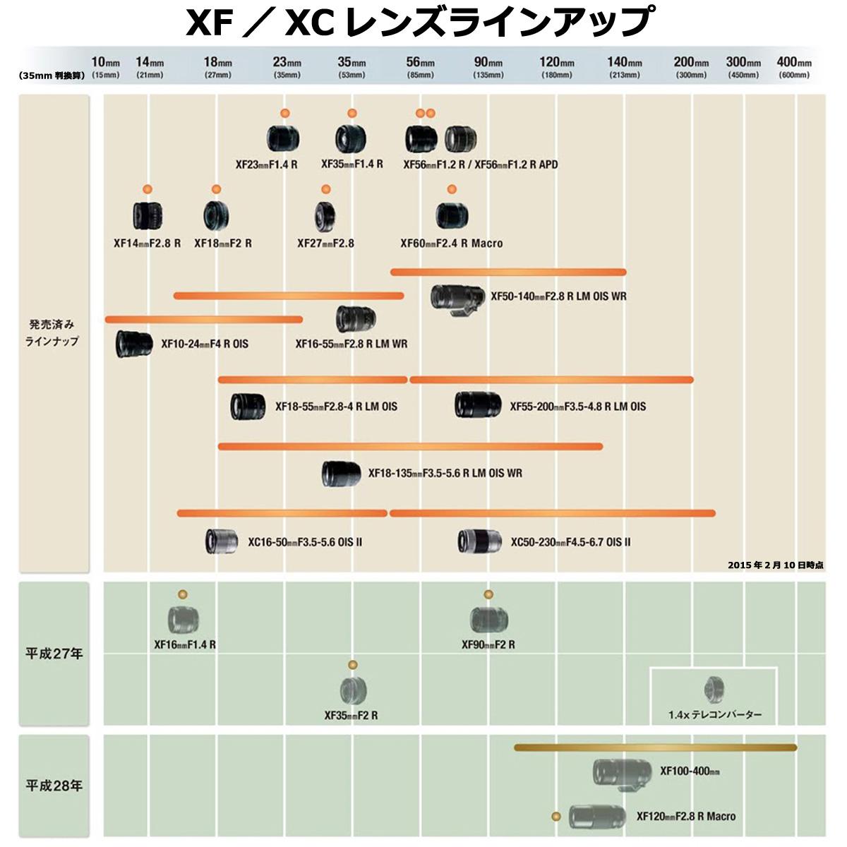 富士胶卷富士能透镜XF35mmF1.4 R[FUJIFILM X座骑大口直径标准镜头F XF35MMF1.4 R]