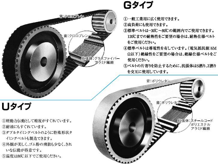 100%品質保証 三ツ星ベルト 驚きの価格が実現 B180MXL6.4:タイミングベルトGタイプ クリアランスセール特価